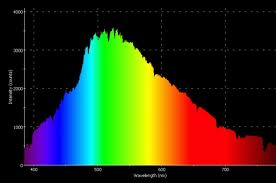 intensity of sunlight as a function of wavelength (frequency)