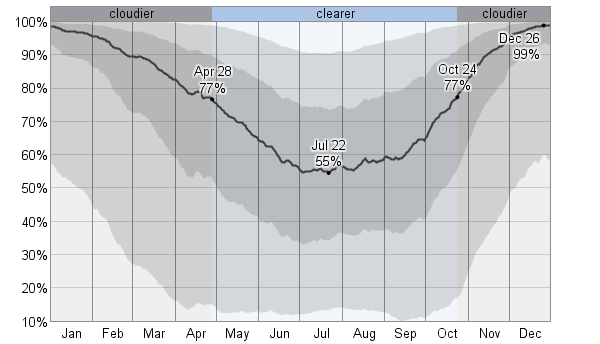 Average cloud cover for Detroit, month by month.