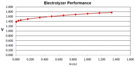 Electrolyzer performance; C-Pt catalyst on a thin, nafion membrane