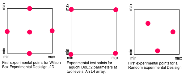 First experimental test points according to a Wilson Box, a Taguchi, and a random experimental design. The Wilson box and Taguchi are OK choices if you know or suspect that there are no significant non-linear interactions, and where experiments can be done at these extreme points. Random is the way nature works; and I suspect that's best -- it's certainly easiest.