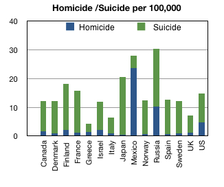 Combined homicide and suicide rates for selected countries, 2005.