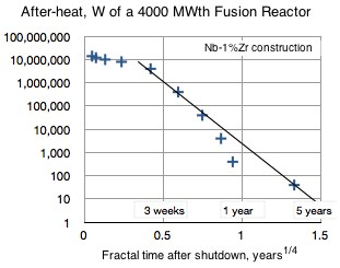 Afterheat of a 4000 MWth Fusion Reactor, from UMAC III Report. Nb-1%Zr is a fairly common high-temerature engineering material of construction.