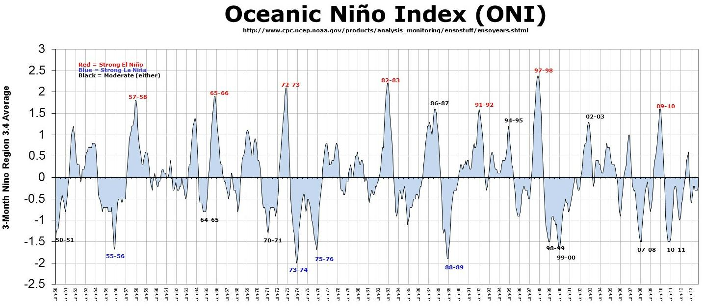 El Niño and La Niña since 1950. There is no sign that they are coming more often, or stronger. Nor is there evidence even that the ocean is warming.
