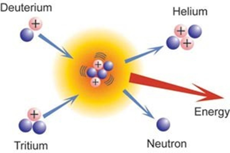 Basic fusion reaction: deuterium + tritium react to give helium, a neutron and energy.