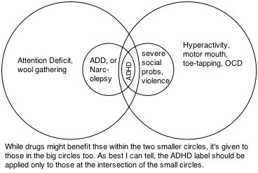 Venn diagram of ADHD