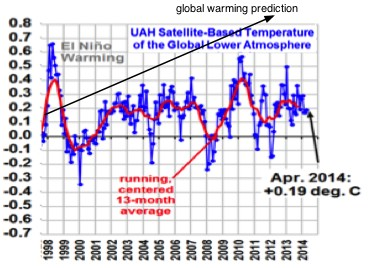 Theory vs experiment in climate change data