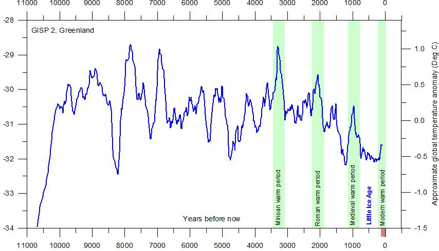 10,000 years of climate change based on greenland ice cores. Ole Humlum – Professor, University of Oslo Department of Geosciences.