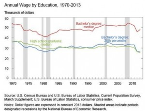 Salary benefits of a college degree are largely absent if you graduate in the bottom 25% of your class.
