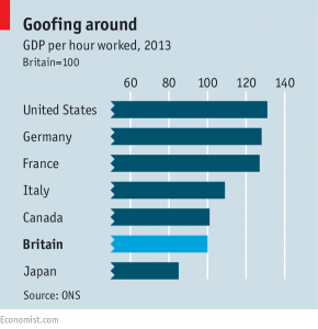 Per hour worker productivity, from the Economist.  We do OK for backward hicks.