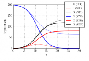 FIG. 1. Example dynamics for progress of a normal disease and a zombie apocalypse for an initial population of 199 unin- fected and 1 infected. The S, Z, and R populations are shown in (blue, red, black respectively, with solid lines for the zombie apocalypse, and lighter lines for the normal plague. t= tNß where N is the total popula- tion. For both models the k/ß = 0.6 to show similar evolutions. In the SZR case, the S population disap- pears, while the SIR is self limiting, and only a fraction of the population becomes infected.