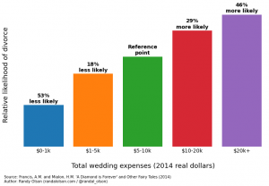 Marriage stability goes down as the wedding costs go up.