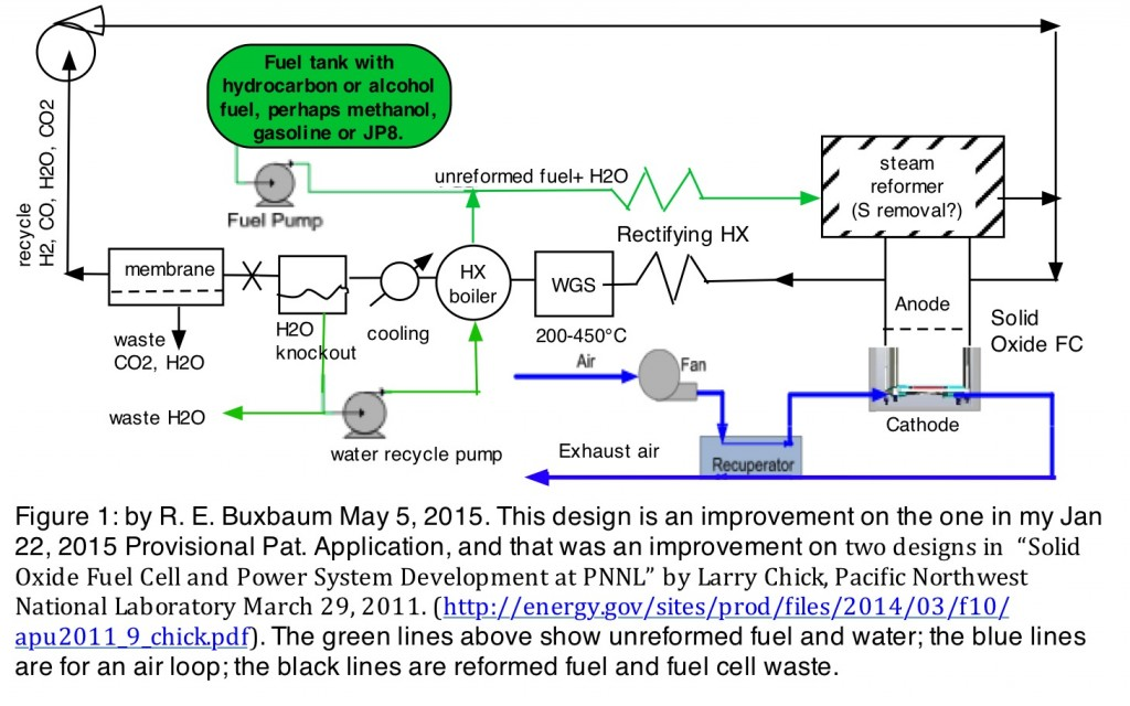 RE. Buxbaum invention: A suggested fuel cycle to allow improved fuel reforming with a solid oxide fuel cell