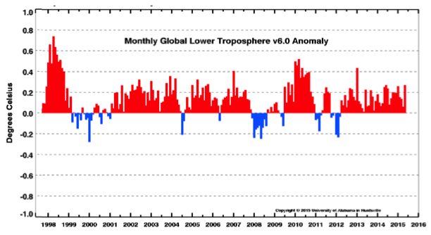 18 years of Global Temperature anomaly to July 2015