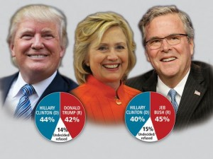 Voters prefer Bush to Clinton, and Clinton to Trump, but Republicans prefer Trump to Bush.