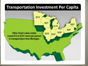 Dollars per capita spent on roads, 2013. From MDoT's road funding proposal.