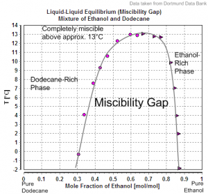At low temperatures ethanol and gasoline are no longer quite miscible