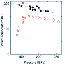 Relationship between H2S pressure and critical temperature for superconductivity.