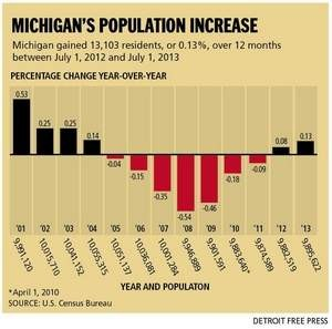 Michigan population change, Detroit Free Press