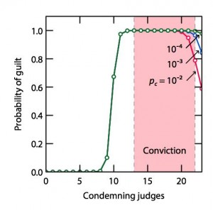Confidence of guilt as related to the number of judges that agree and your confidence in the integrity of the judges.
