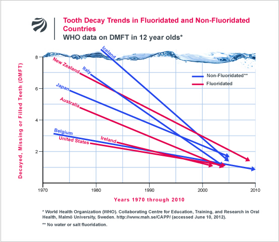 World Health Organization data on tooth decay and fluoridation.