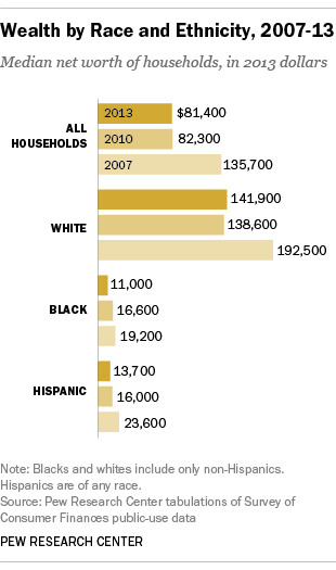 Net worth disparity 2007 - 2011. Black folks are doing poorly and it's getting worse.