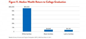 Black families don't benefit as much from college --in part a result of the choice of courses.