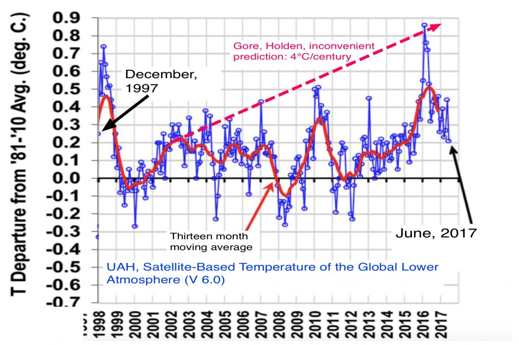 Our 19 1/2 year global warming pause; plot from Andrew Watts with Al Gore's prediction shown in red. During the time shown, the atmospheric CO2 content has gone up by about 25%, but the prediction has not come to pass.