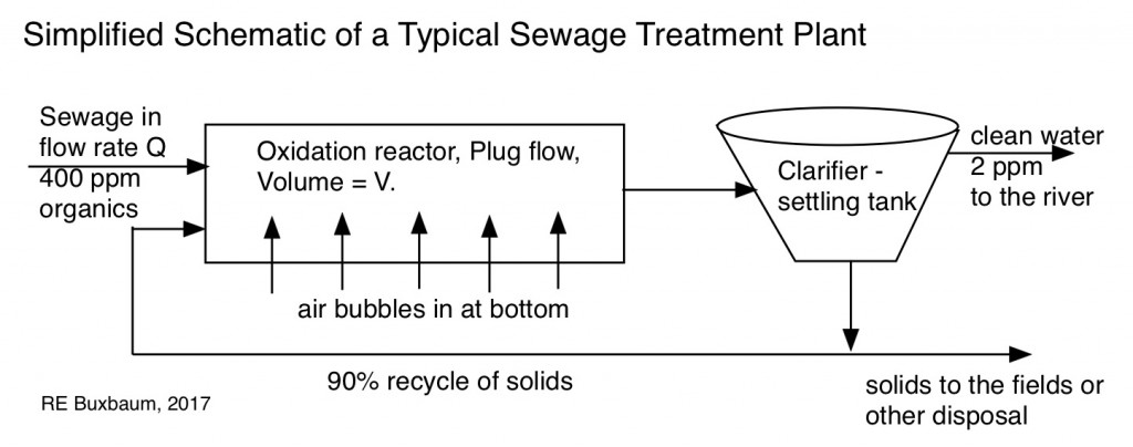 Simplified sewage plant: a plug-flow reactor with a 90+% solids recycle used to maintain a high concentration of bio-catalyst material.