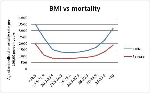 Life expectancy is hardly affected by weight in the normal - overweight- obese range. BMI 30-34.9 = obese.